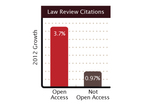 Open Access Increases Visibility